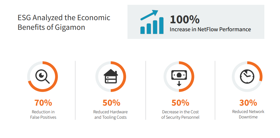 100% Increase in NetFlow Generation Performance