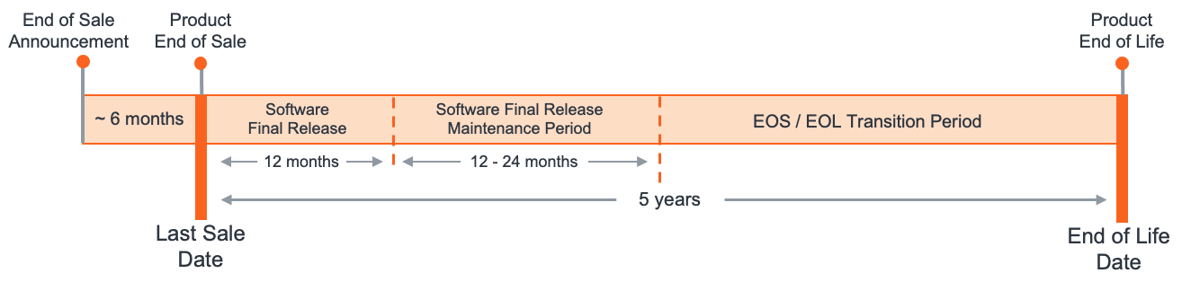 Figure 1: Typical Gigamon product discontinuance timeline