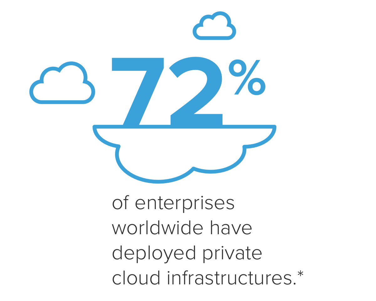 """72% of enterprises worldwide have deployed private cloud infrastructures*"""