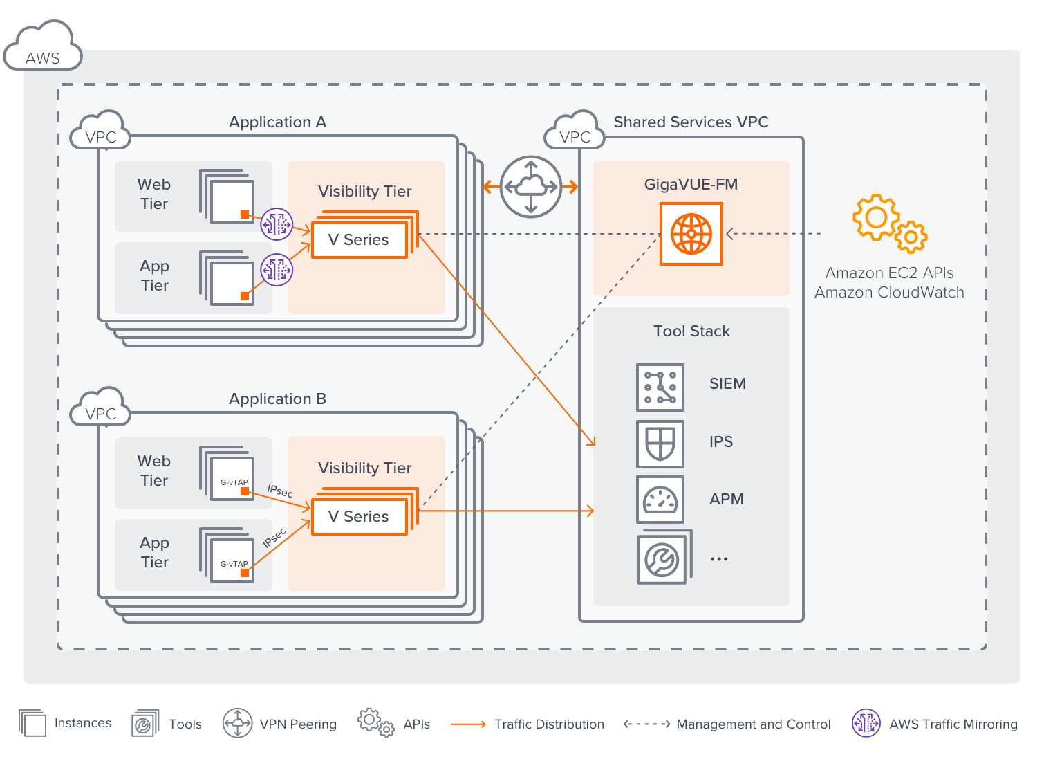 Acquire, transform and intelligently deliver AWS traffic to the right monitoring and security tools.