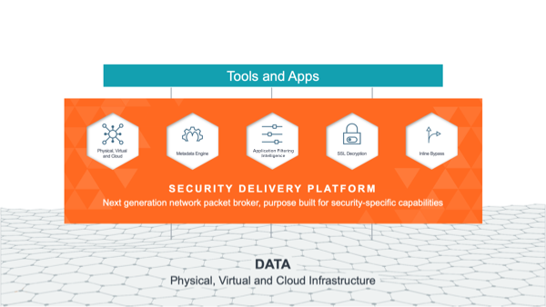 GigaSECURE Security Delivery Platform