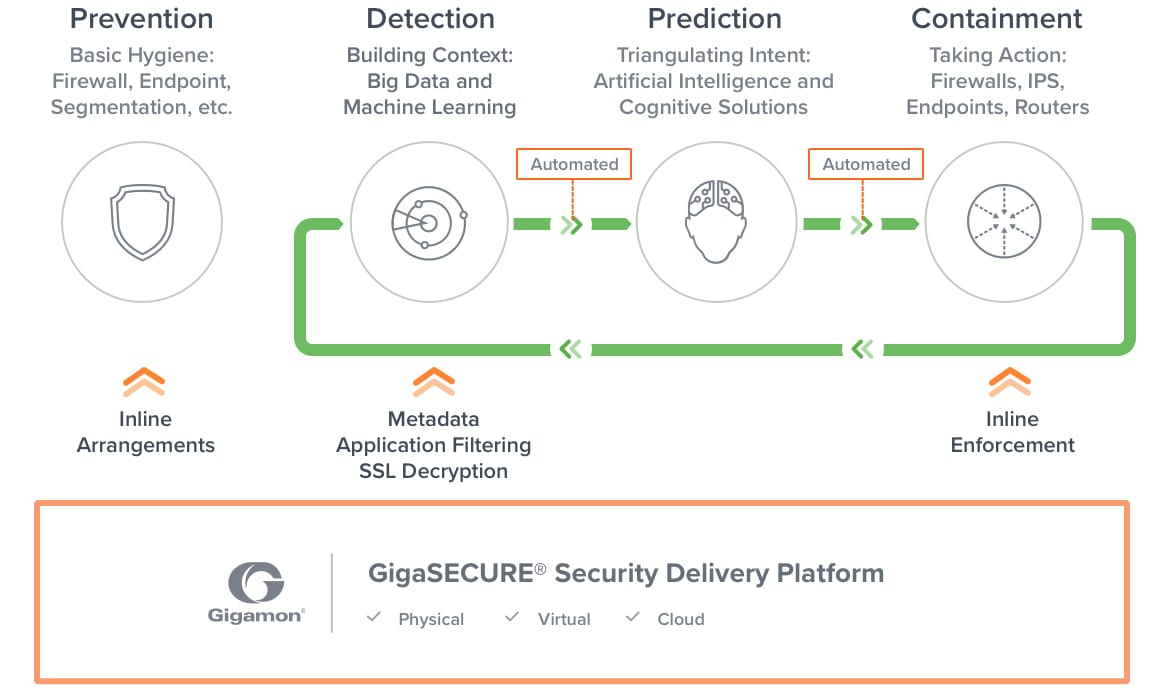 Threat Mitigation Incident Response Defender Lifecycle Gigamon Data Security Technologies Professionals Can Map Out The Role Of Involved In Kill Chain Gain A Better Understanding Overall
