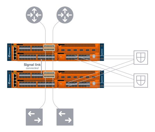 Maximize network and security resiliency