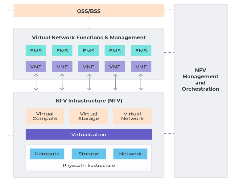 High-level Simplified NFV Architecture