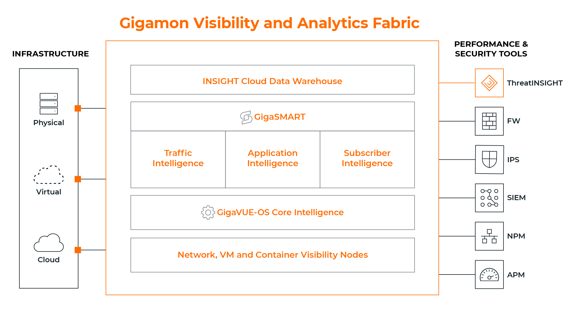 The Gigamon Visibility and Analytics Fabric collects data-in-transit across physical, virtual and cloud infrastructures and transforms it – optimizing, decrypting, securing – before distributing to your tools.