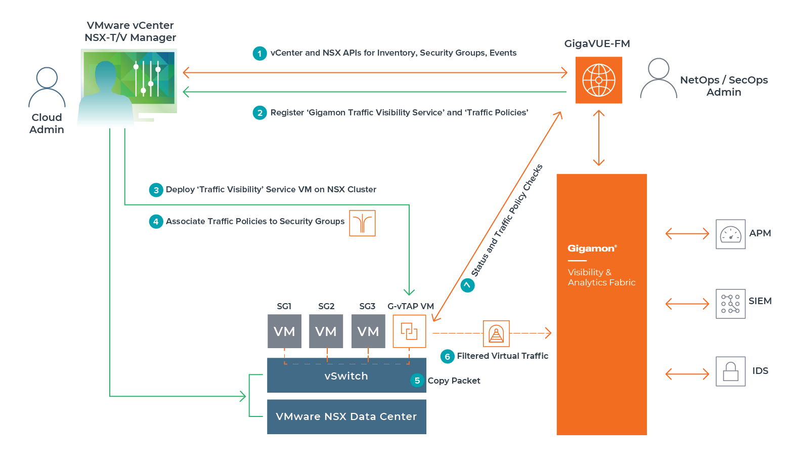 VMware NSX diagram