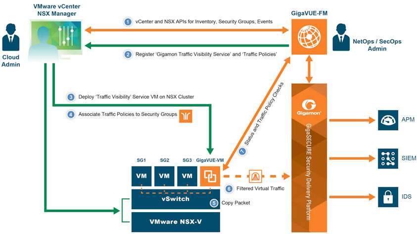 GigaVUE-VM on VMware NSX integrated with GigaSECURE Security Delivery Platform